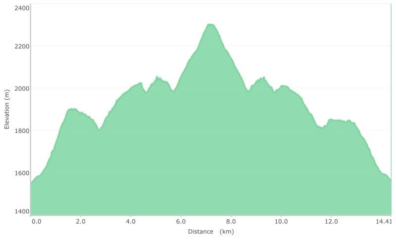 Southpeak graph
