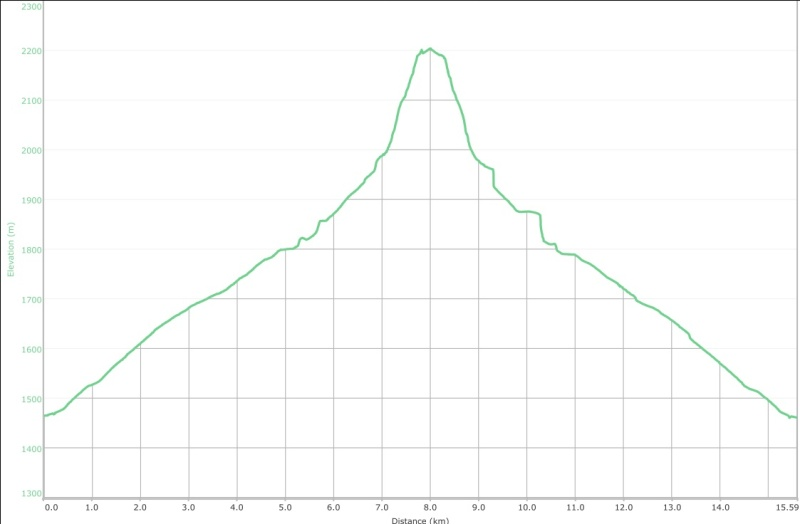 Tent Mountain Graph