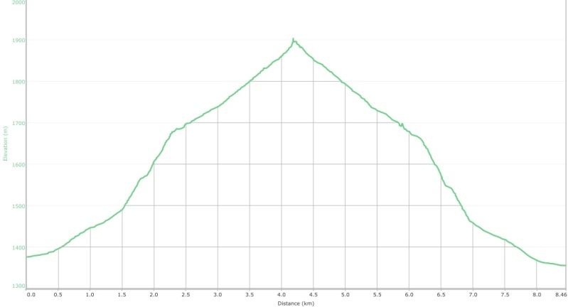 crowsnest-ridge-graph-3